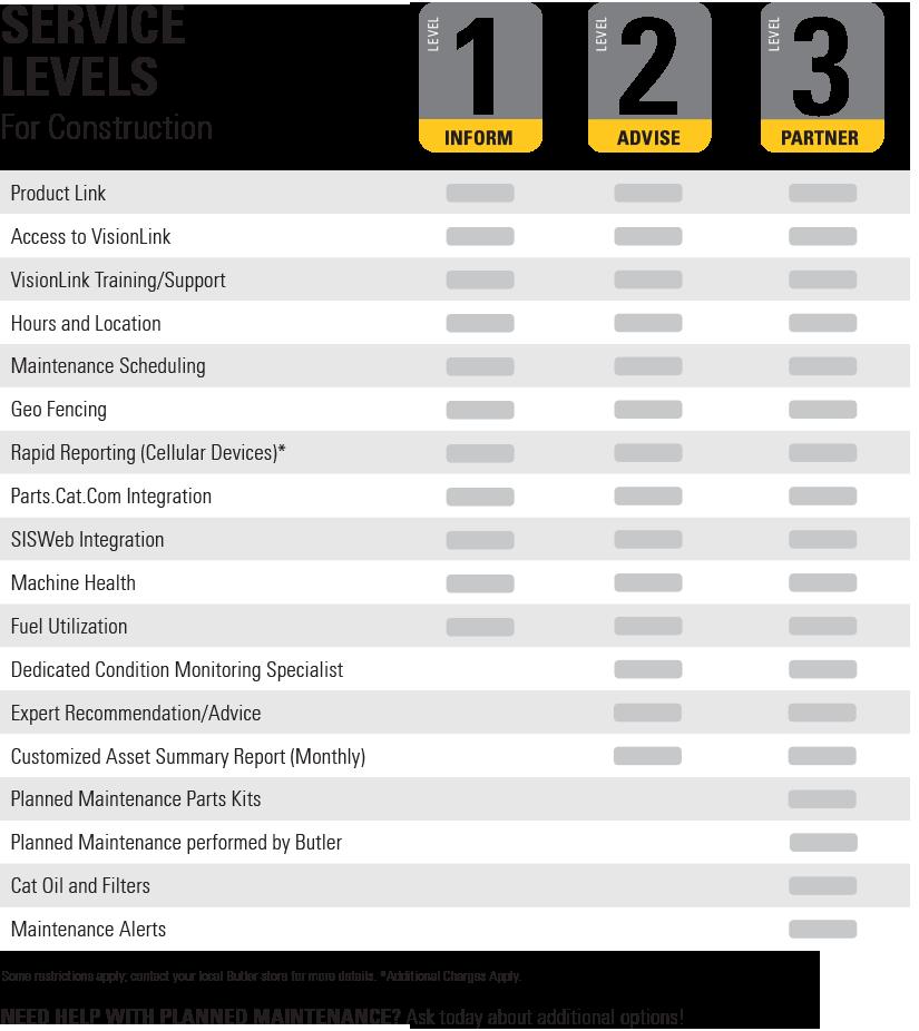 EM Service Levels
